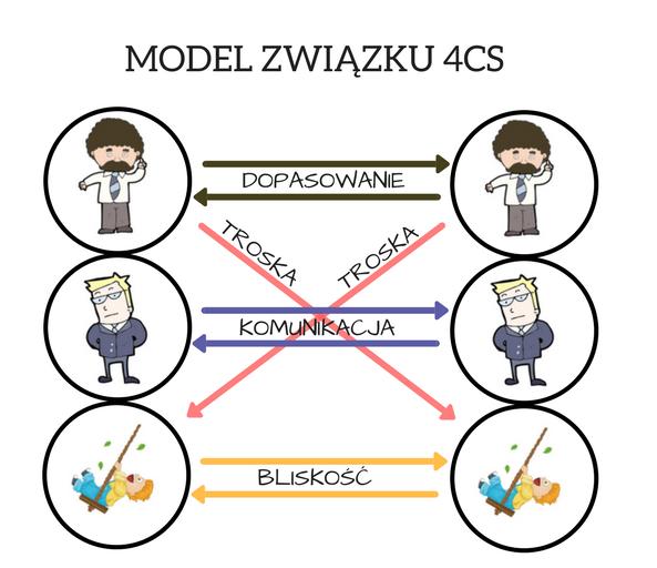 model-4cs