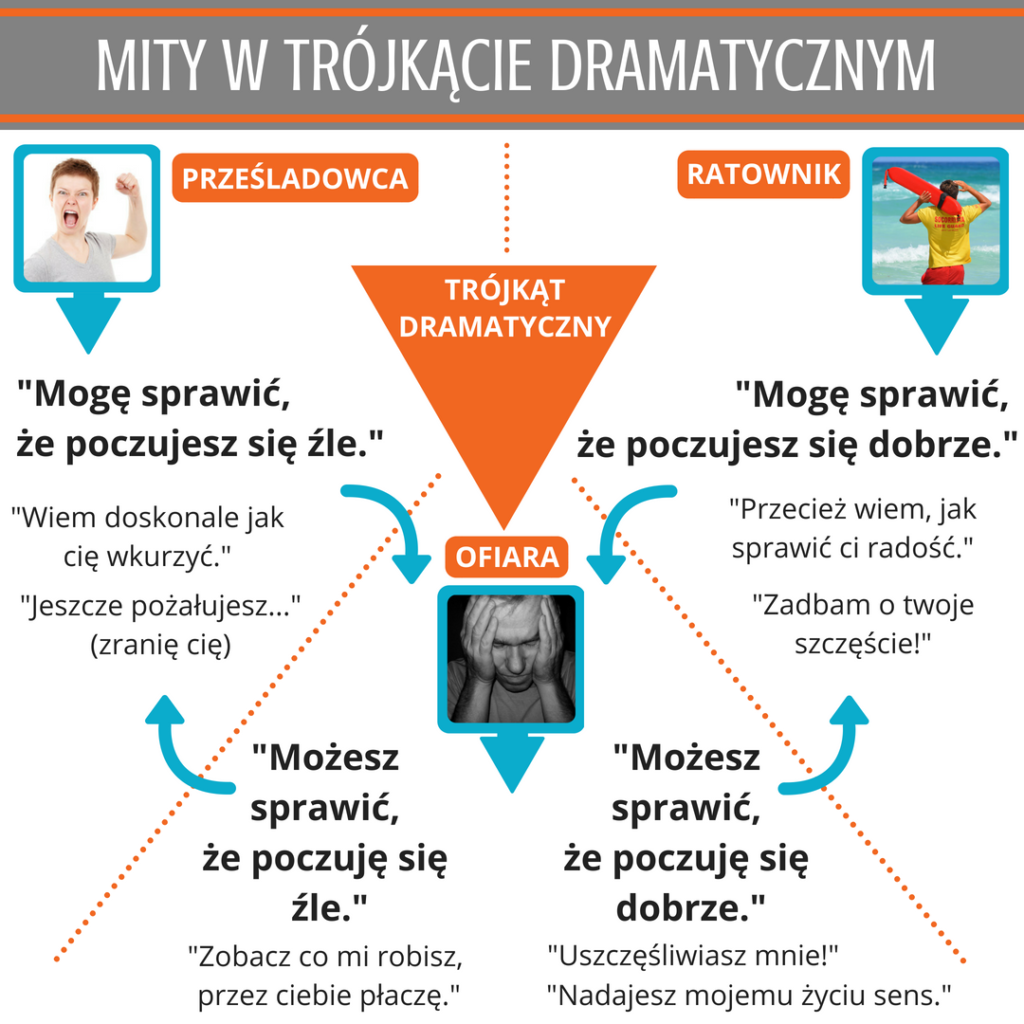 Trójkąt Dramatyczny -mity