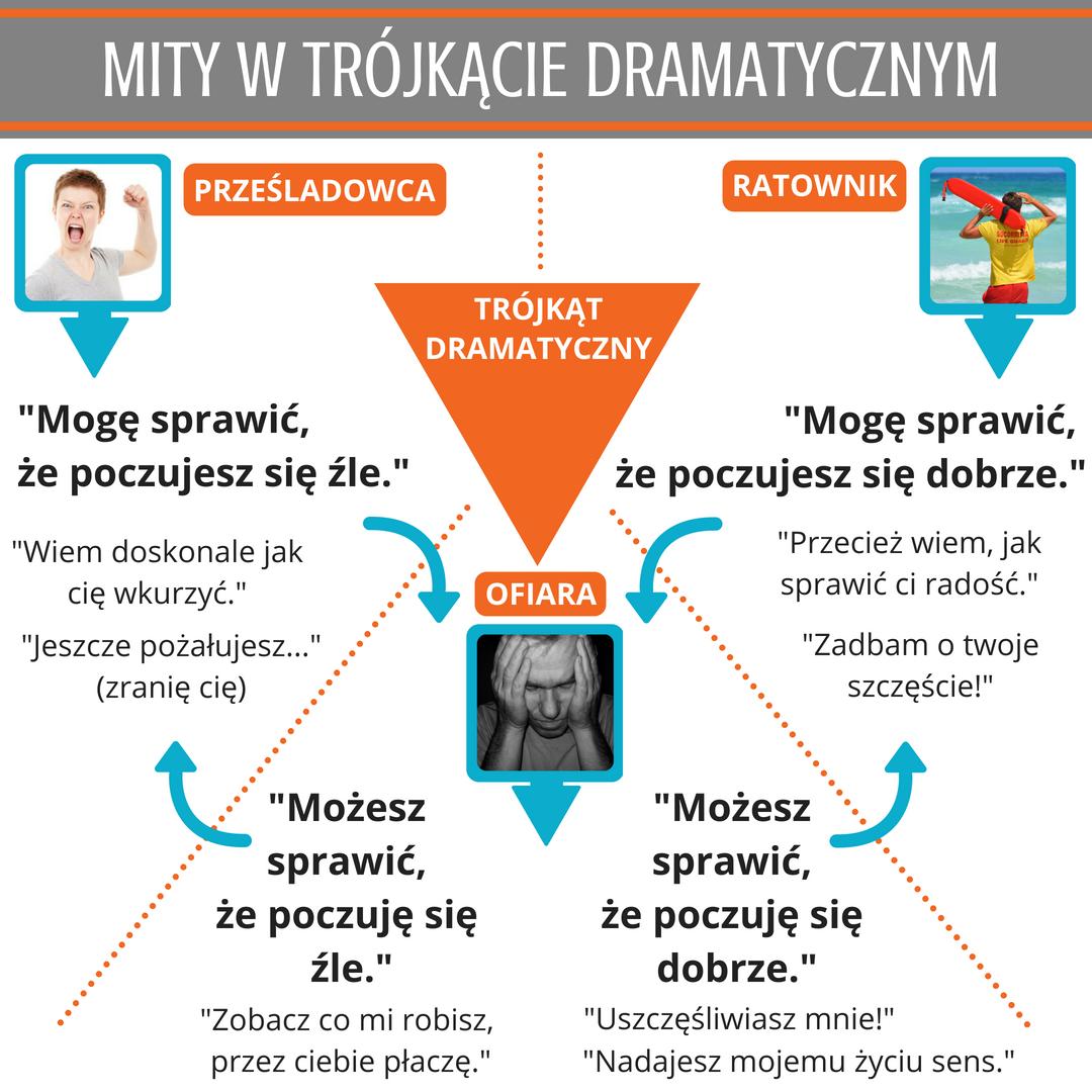 Trójkąt Dramatyczny - mity